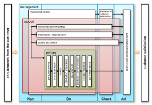 ISO Process Approach Support Tool Step.6