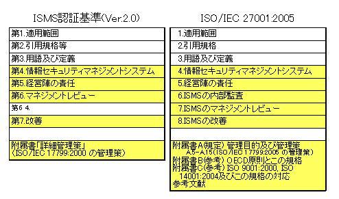 ISMS ISO 27001 要求事項の比較