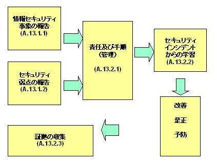 ISMS 情報セキュリティインシデント管理