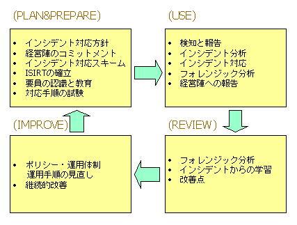 ISMS 情報セキュリティインシデント プロセスアプローチ