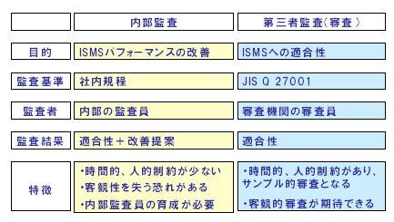 ISMS内部監査と第三者監査(審査)の違い