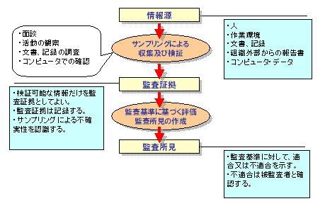 ISMS内部監査 情報の収集及び検証のポイント