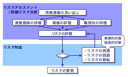 ISO 情報セキュリティ リスク分析