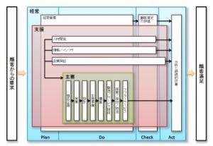 ISO 9001:2015規格対応プロセスアプローチ支援ツール ステップ6