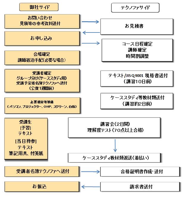 ISO研修 講師派遣型セミナー フロー例