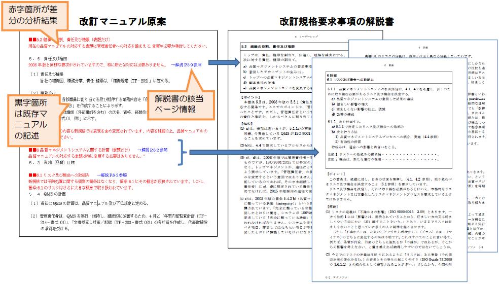 ISO マニュアル移行 提供サービスのイメージ