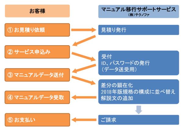ISO マニュアル移行 お申し込み・サービスの流れ